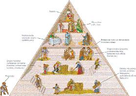 Organización Socioeconómica en la Edad Media